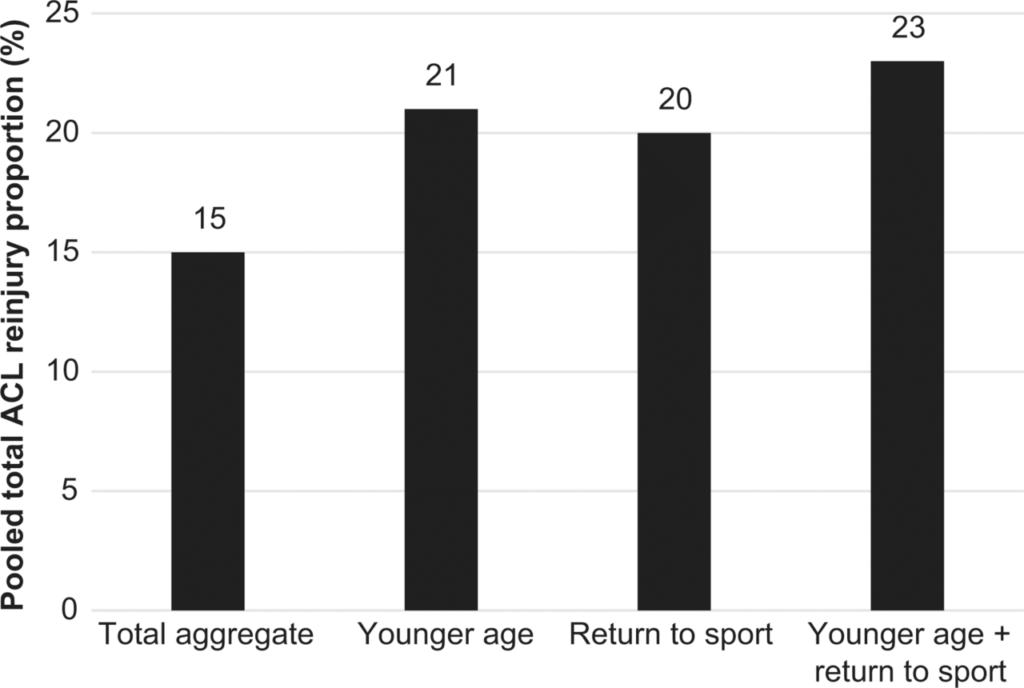 ACL Reinjury Data Graph