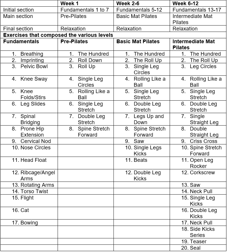 12 week periodization of Pilates training