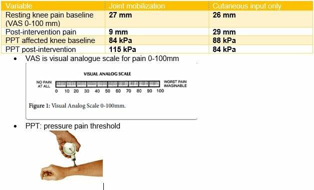 osteoarthritis pain reduction